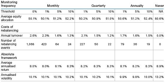 Resultaten periodiek herbalanceren