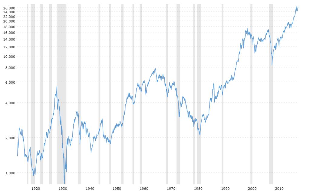 100-jarig koersverloop Dow Jones