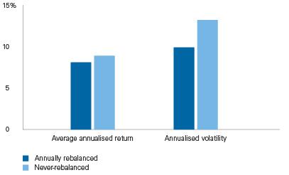 Invloed herbalanceren op rendement en volatiliteit